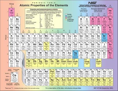 Thêm nguyên tố 'siêu nặng' trong bảng tuần hoàn Mendeleev