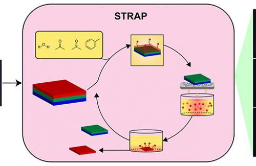 Phương pháp đột phá trong tái chế nhựa đa lớp